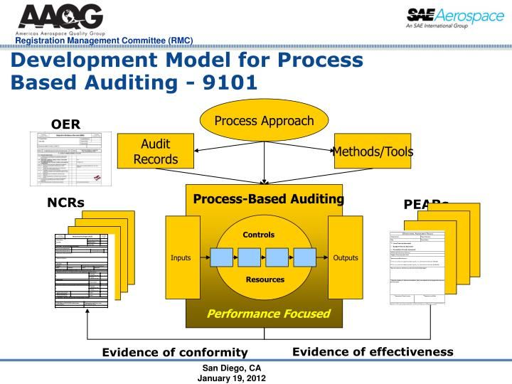 Development model for process based auditing 9101