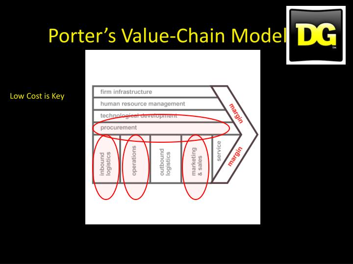 Porter's Value-Chain Model