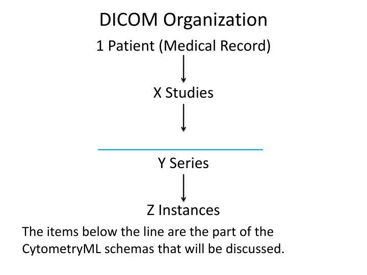 DICOM Organization