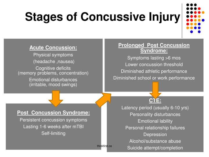 Stages of Concussive Injury