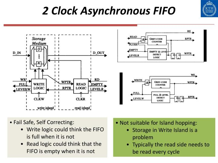 2 Clock Asynchronous FIFO