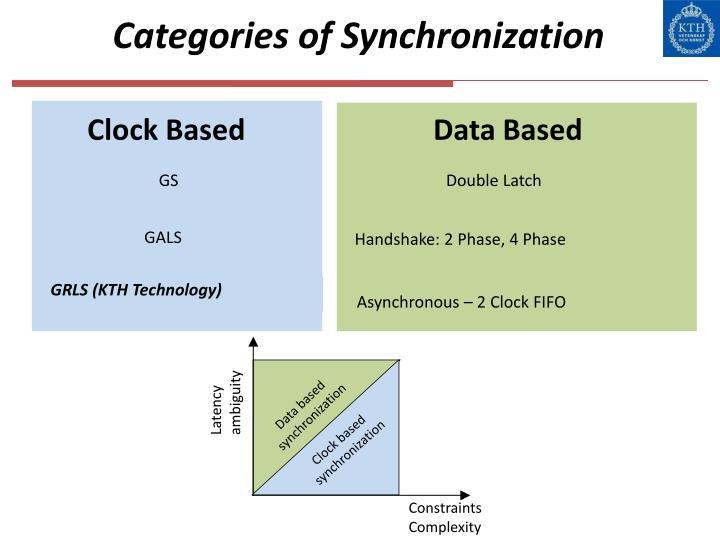 Categories of Synchronization