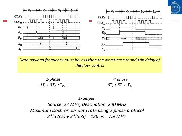 Data payload frequency must be less than the worst-case round trip delay of the flow control