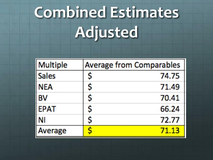 Combined Estimates Adjusted