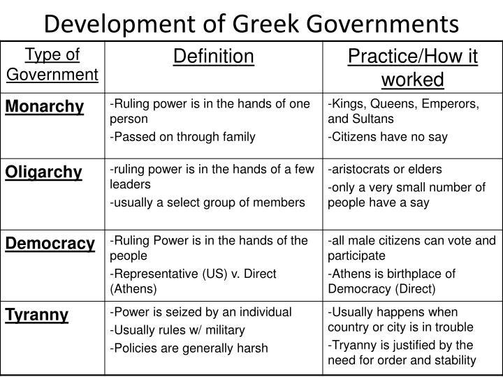Development of Greek Governments