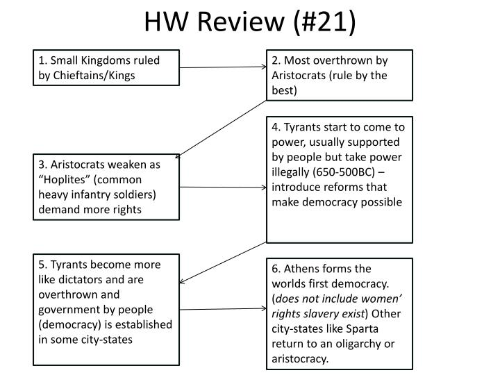 Hw review 21