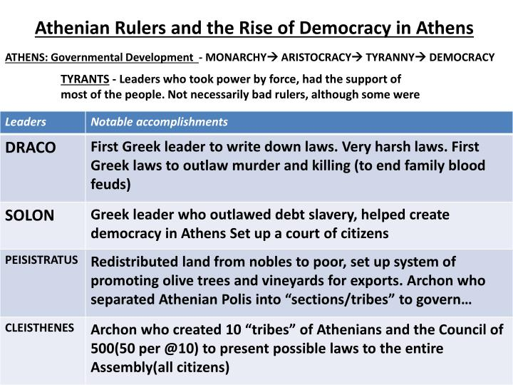 Athenian Rulers and the Rise of Democracy in Athens