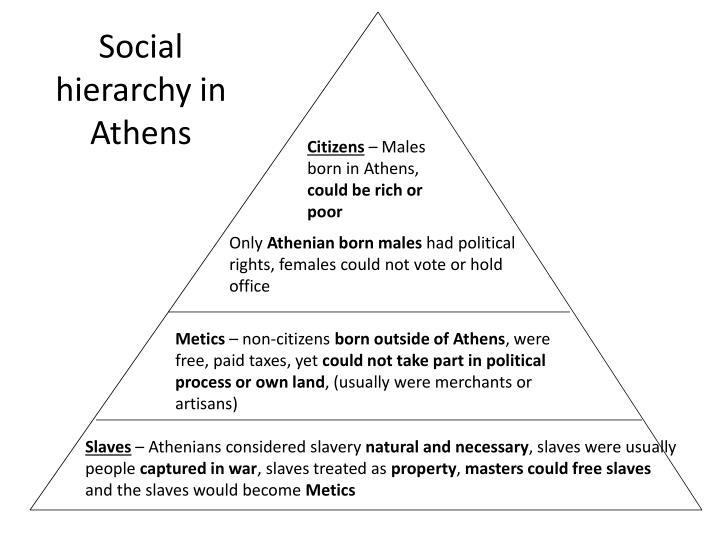 Social hierarchy in Athens