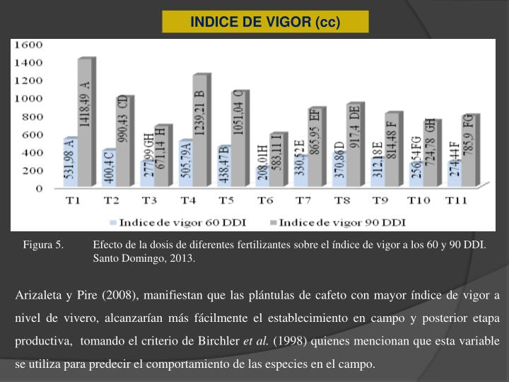 INDICE DE VIGOR (cc)