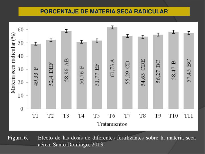 PORCENTAJE DE MATERIA SECA