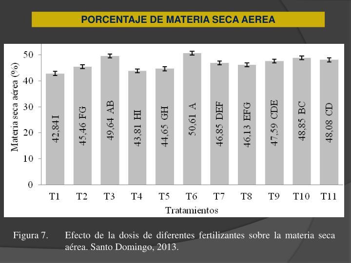 PORCENTAJE DE MATERIA SECA AEREA