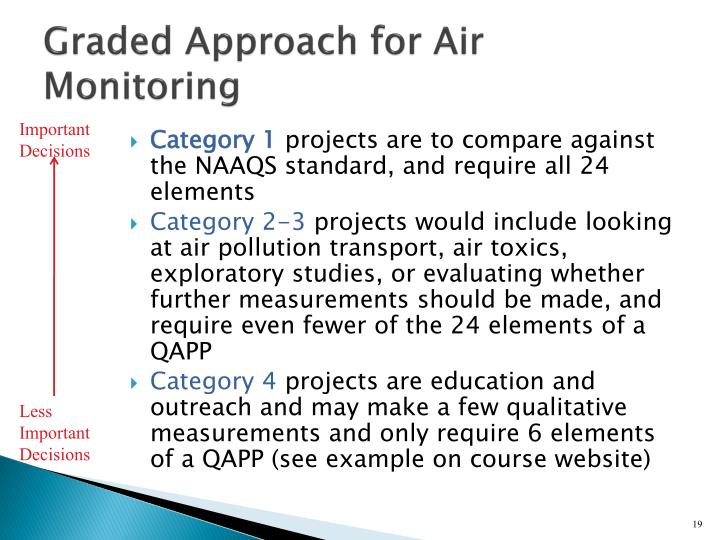 Graded Approach for Air Monitoring