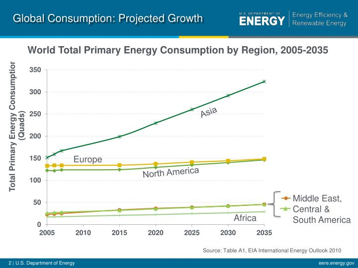 Global Consumption: Projected Growth