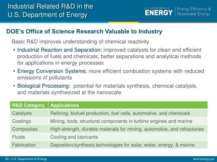 Industrial Related R&D in the U.S