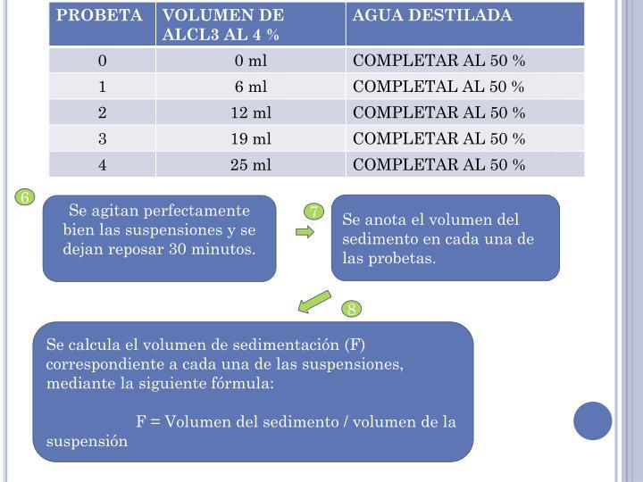 Probeta No.Volumen de AlCl3 al 4 %