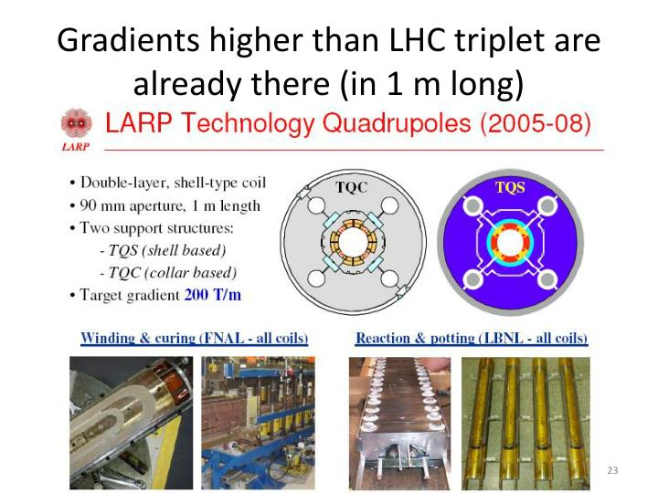 Gradients higher than LHC triplet are already there (in 1 m long)