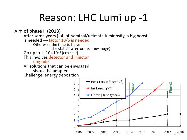 Reason lhc lumi up 1