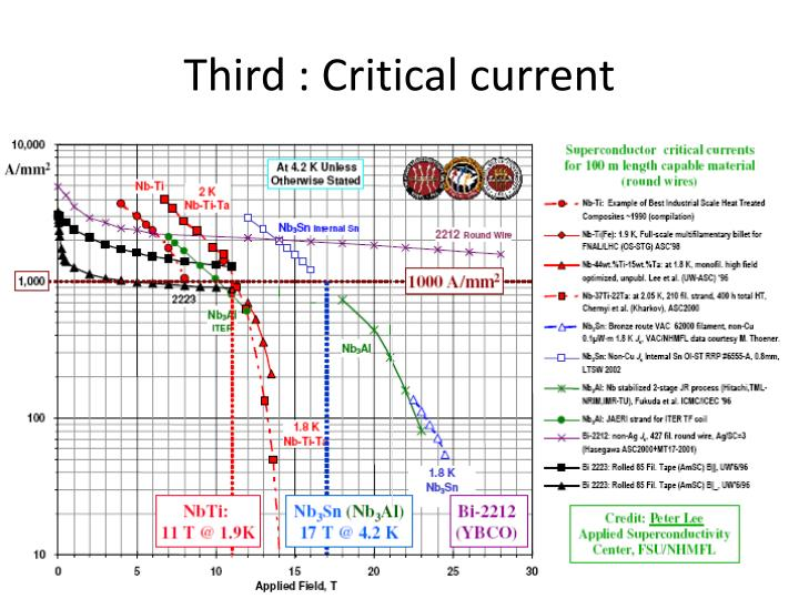 Third : Critical current