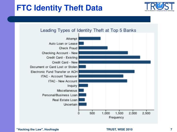 FTC Identity Theft Data
