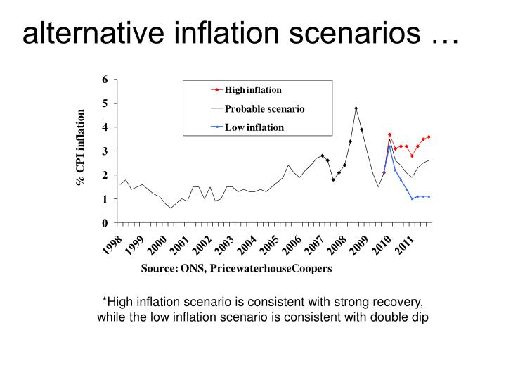 alternative inflation scenarios …