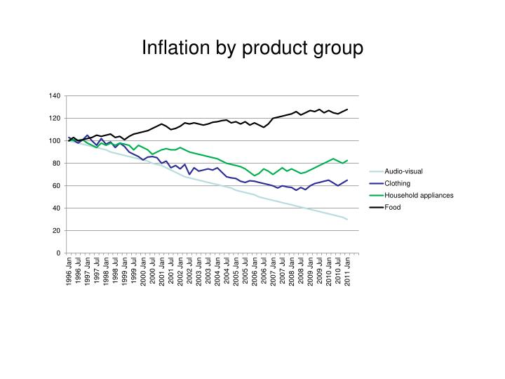 Inflation by product group