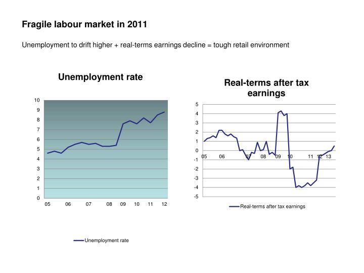 Fragile labour market in 2011