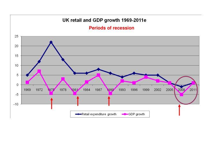 Periods of recession