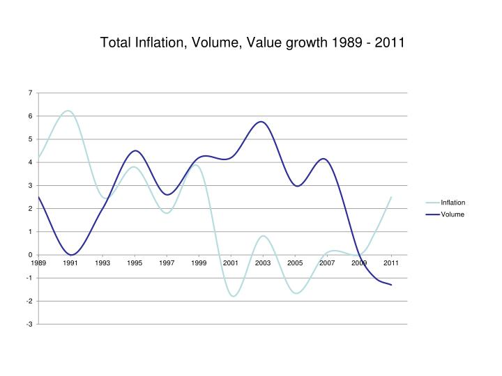 Total Inflation, Volume, Value growth 1989 - 2011