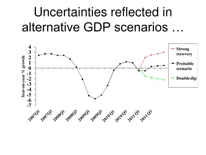 Uncertainties reflected in alternative GDP scenarios …