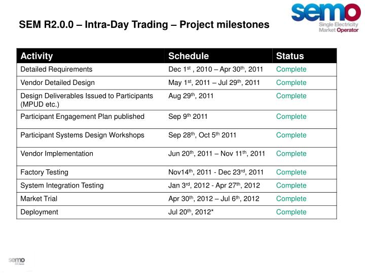 SEM R2.0.0 – Intra-Day Trading – Project