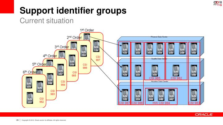 Support identifier groups
