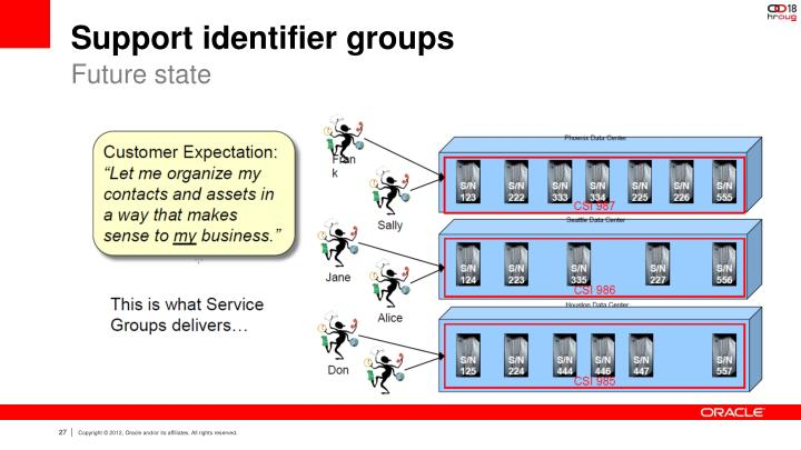 Support identifier groups