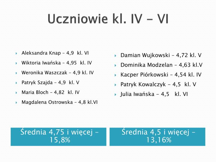 Uczniowie kl. IV - VI