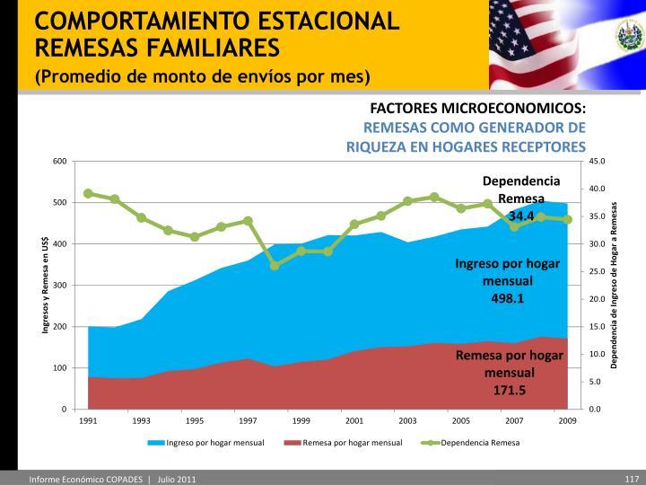 COMPORTAMIENTO ESTACIONAL REMESAS FAMILIARES