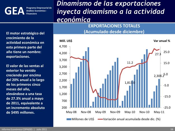 Dinamismo de las exportaciones inyecta dinamismo a la actividad económica
