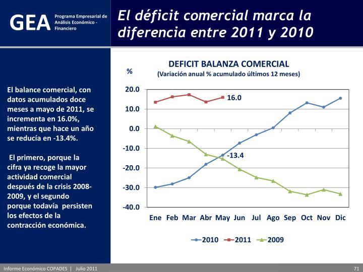 El déficit comercial marca la diferencia entre 2011 y 2010
