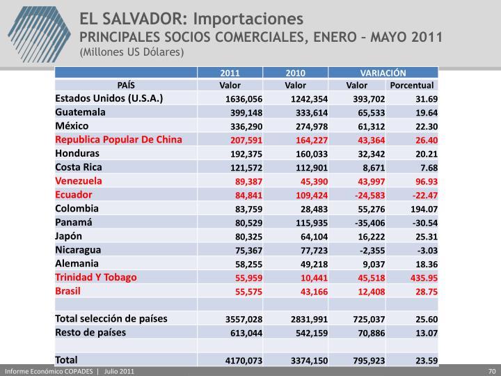 EL SALVADOR: Importaciones