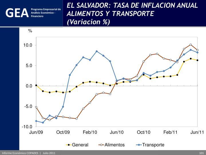 EL SALVADOR: TASA DE INFLACION ANUAL ALIMENTOS Y TRANSPORTE