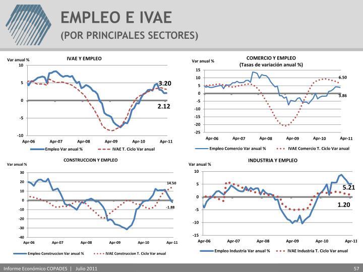 EMPLEO E IVAE