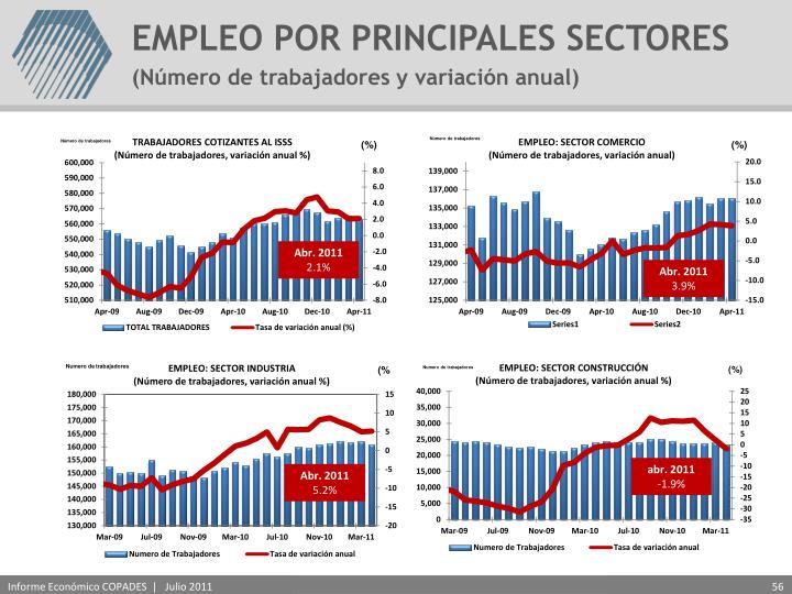 EMPLEO POR PRINCIPALES SECTORES