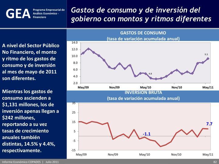 Gastos de consumo y de inversión del gobierno con montos y ritmos diferentes