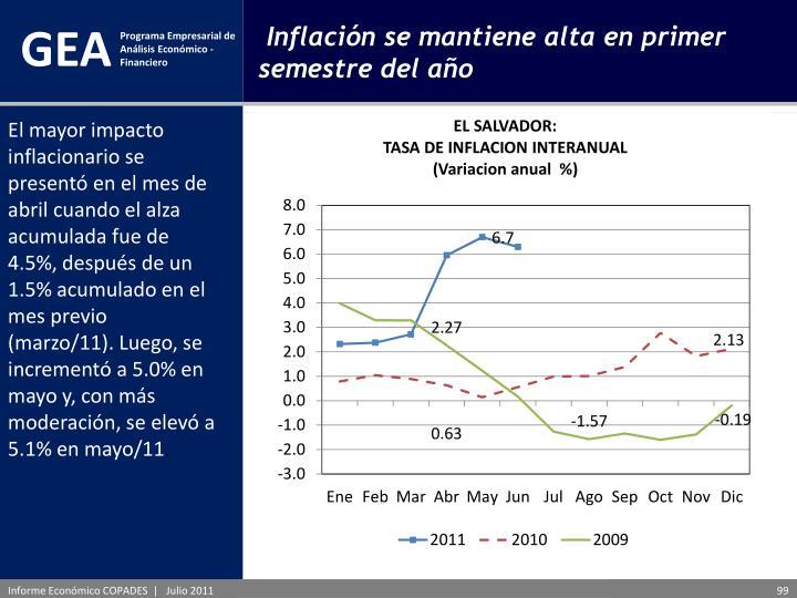 El mayor impacto inflacionario se presentó en el mes de abril cuando el alza acumulada fue de 4.5%, después de un 1.5% acumulado en el mes previo (marzo/11). Luego, se incrementó a 5.0% en mayo y, con más moderación, se elevó a 5.1% en mayo/11