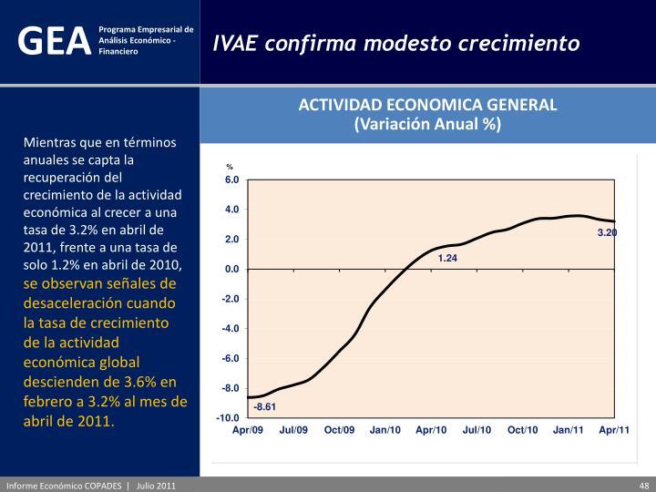 IVAE confirma modesto crecimiento