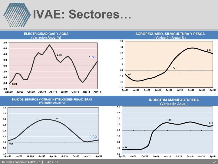IVAE: Sectores…
