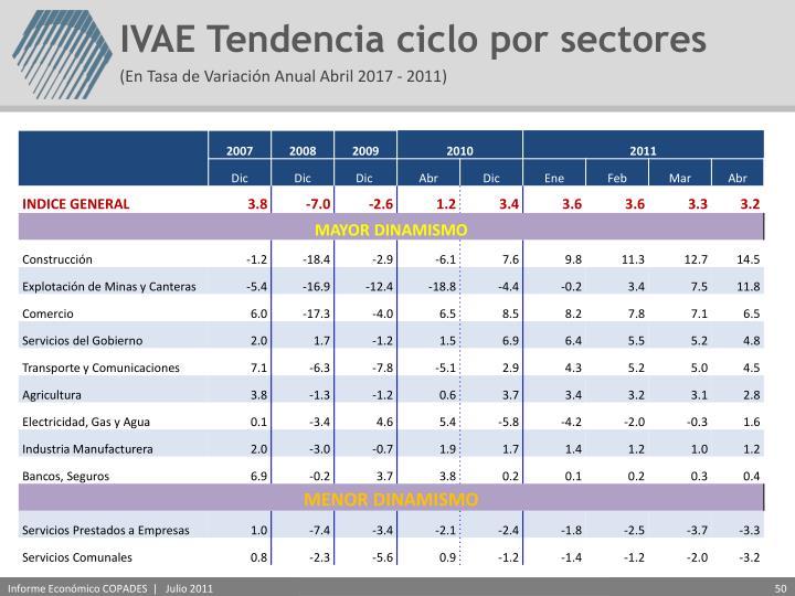 IVAE Tendencia ciclo por sectores