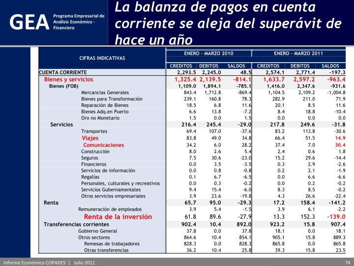 La balanza de pagos en cuenta corriente se aleja del superávit de hace un año