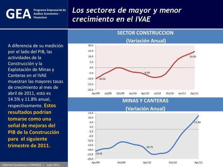 Los sectores de mayor y menor crecimiento en el IVAE