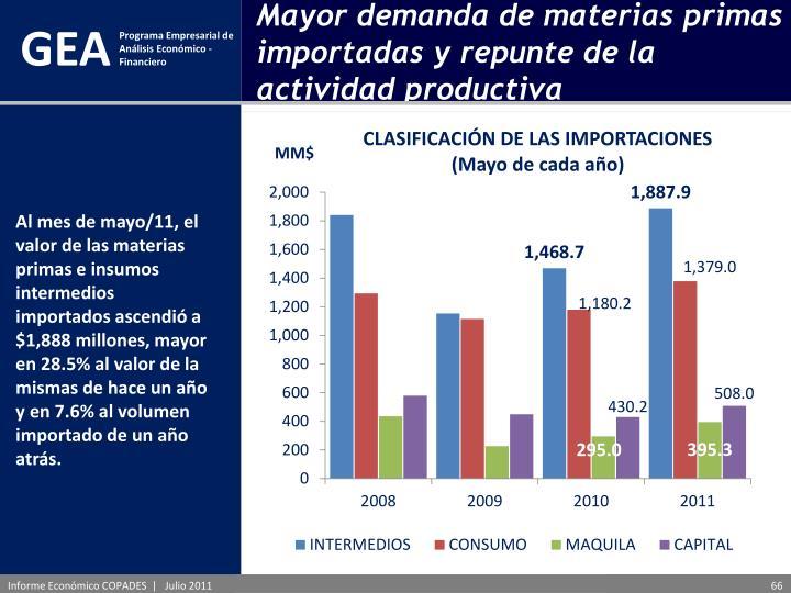 Mayor demanda de materias primas importadas y repunte de la actividad productiva