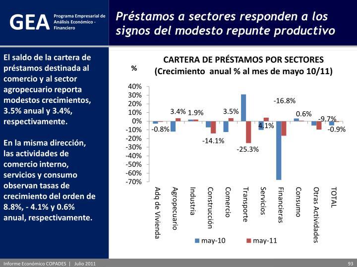 El saldo de la cartera de préstamos destinada al comercio y al sector agropecuario reporta modestos crecimientos, 3.5% anual y 3.4%, respectivamente.