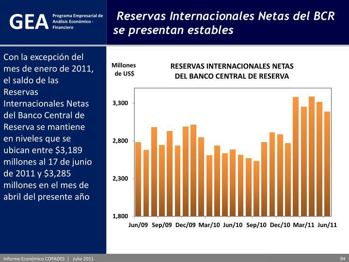 Con la excepción del mes de enero de 2011, el saldo de las Reservas Internacionales Netas del Banco Central de Reserva se mantiene en niveles que se ubican entre $3,189 millones al 17 de junio de 2011 y $3,285 millones en el mes de abril del presente año